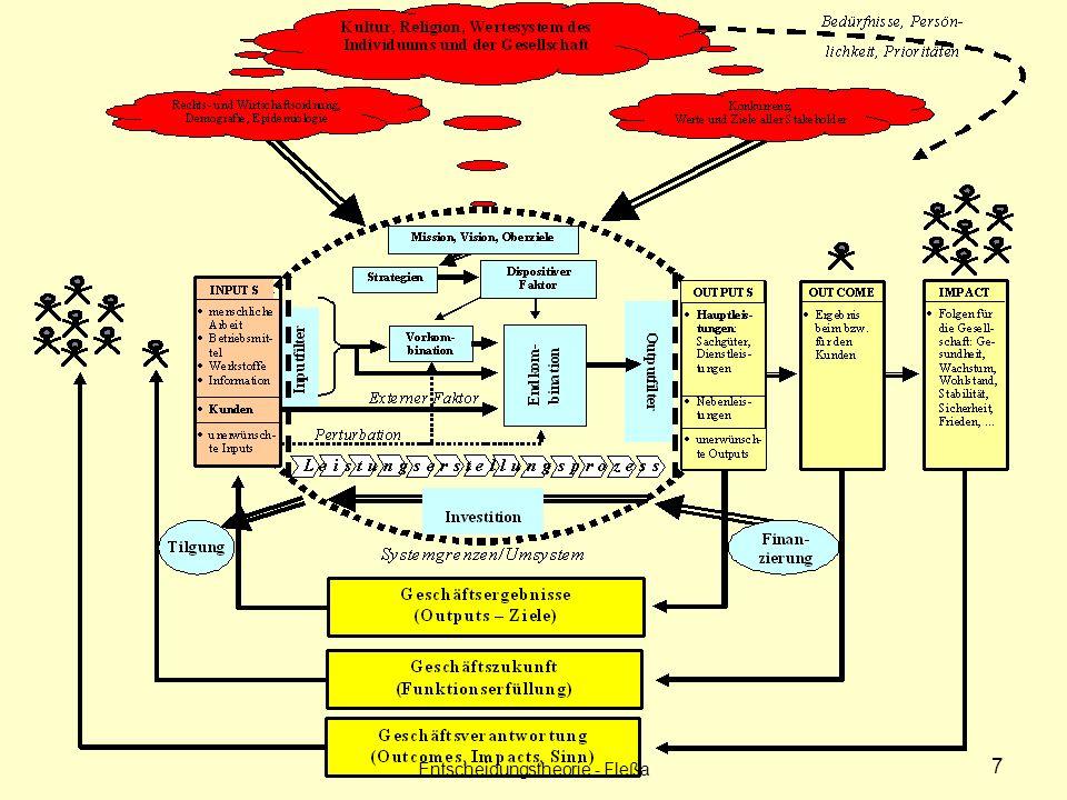 DEA Entwicklung: Charnes, Cooper und Rhodes: Measuring the Efficiency of Decision Making Units (1978) Performance Analyse Nur relative Effizienz Anwendung: breite Anwendung, vor allem im Nonprofit Bereich 108 Entscheidungstheorie - Fleßa