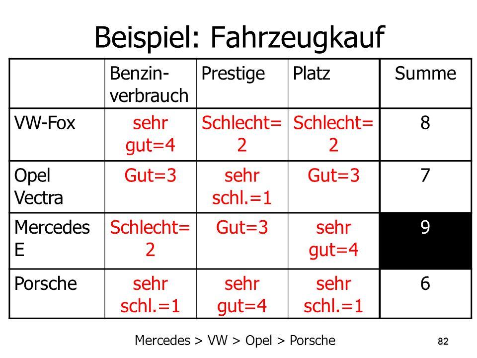 Beispiel: Fahrzeugkauf Benzin- verbrauch PrestigePlatzSumme VW-Foxsehr gut=4 Schlecht= 2 8 Opel Vectra Gut=3sehr schl.=1 Gut=37 Mercedes E Schlecht= 2