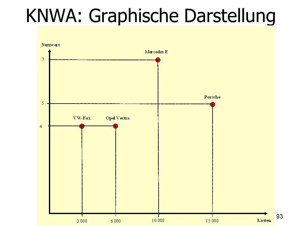 KNWA: Graphische Darstellung 93