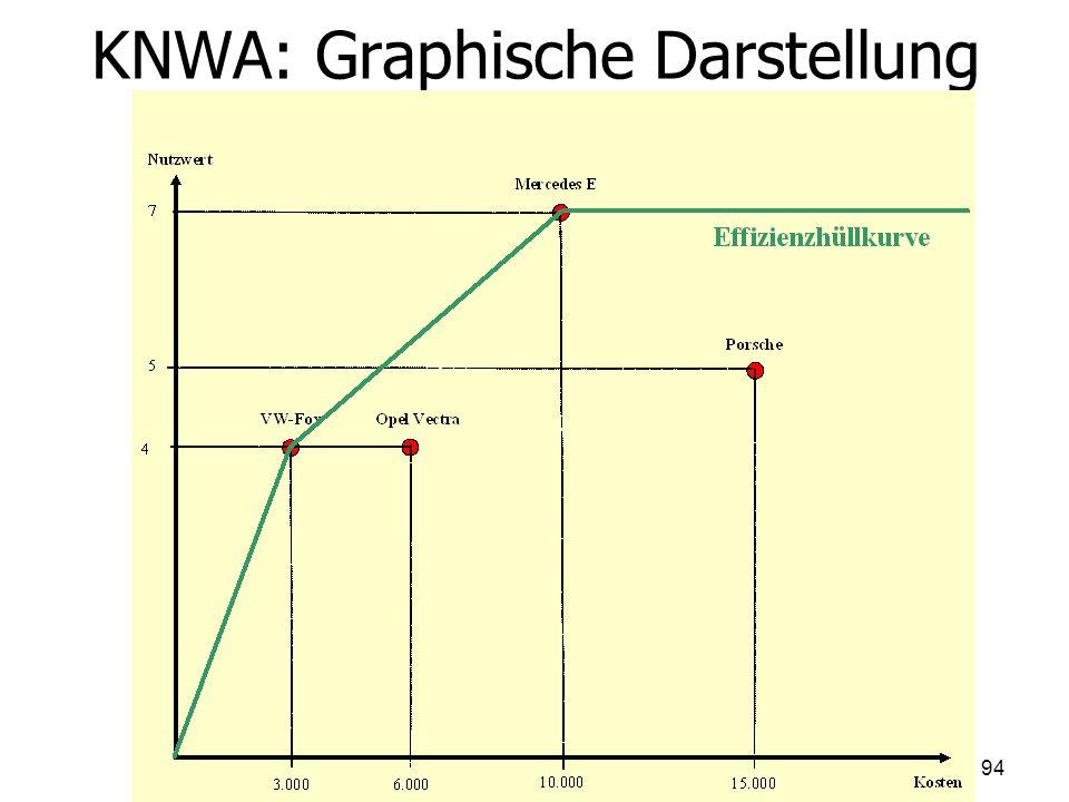 KNWA: Graphische Darstellung 94