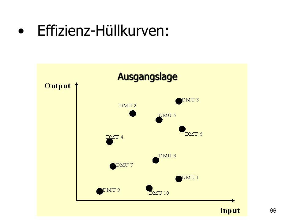 Effizienz-Hüllkurven: Ausgangslage 96