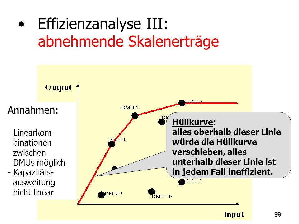 Effizienzanalyse III: abnehmende Skalenerträge Annahmen: - - Linearkom- binationen zwischen DMUs möglich - - Kapazitäts- ausweitung nicht linear Hüllk