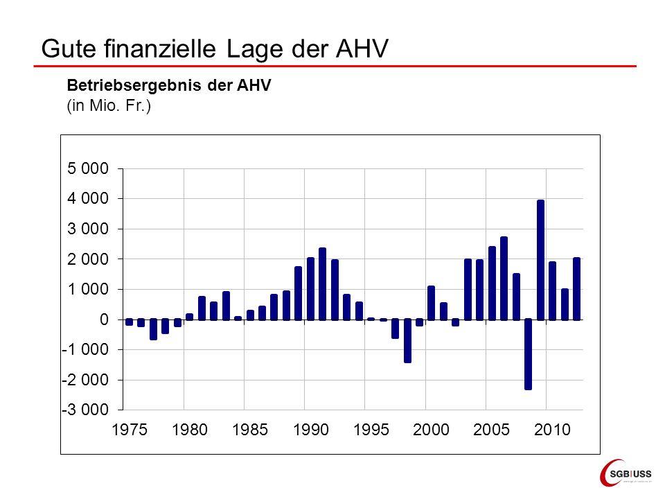 Gute finanzielle Lage der AHV Betriebsergebnis der AHV (in Mio. Fr.)