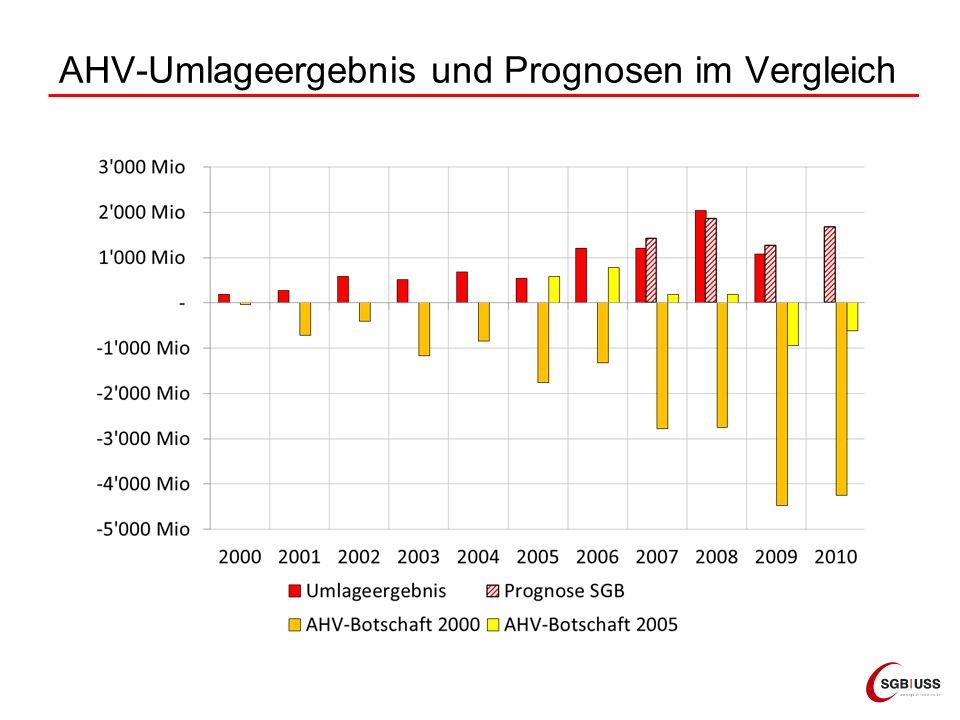 AHV-Umlageergebnis und Prognosen im Vergleich