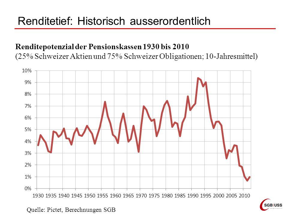 Renditetief: Historisch ausserordentlich Renditepotenzial der Pensionskassen 1930 bis 2010 (25% Schweizer Aktien und 75% Schweizer Obligationen; 10-Ja