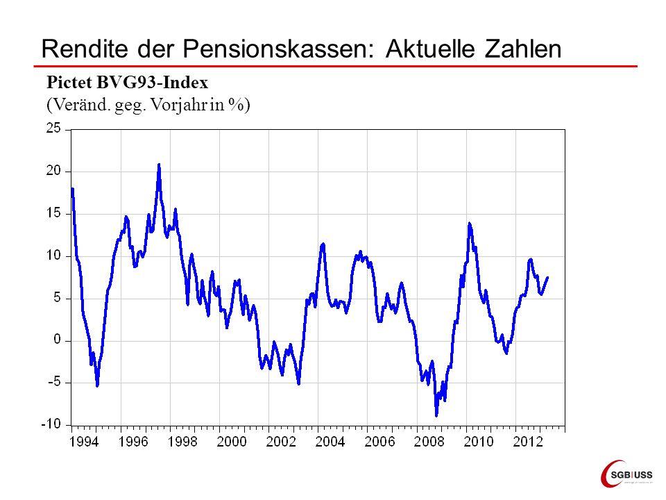 Rendite der Pensionskassen: Aktuelle Zahlen Pictet BVG93-Index (Veränd. geg. Vorjahr in %)