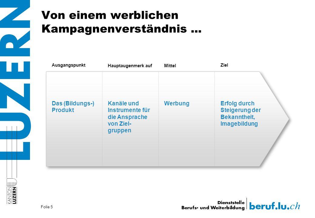 Von einem werblichen Kampagnenverständnis... Folie 5 Ausgangspunkt Hauptaugenmerk aufMittel Ziel Das (Bildungs-) Produkt Kanäle und Instrumente für di