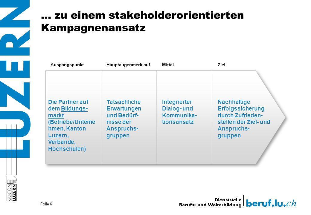 Folie 6 AusgangspunktHauptaugenmerk auf MittelZiel Die Partner auf dem Bildungs- markt (Betriebe/Unterne hmen, Kanton Luzern, Verbände, Hochschulen) T