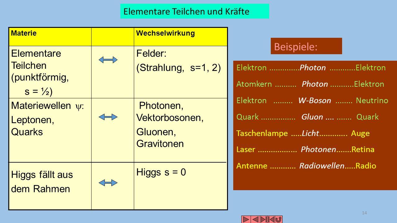 Wechselwirkung: Flussröhre Eletromagnetische Kern-Kräfte + - Kugelfläche F = 4 r 2 Kraft konstant Farbeinschluss
