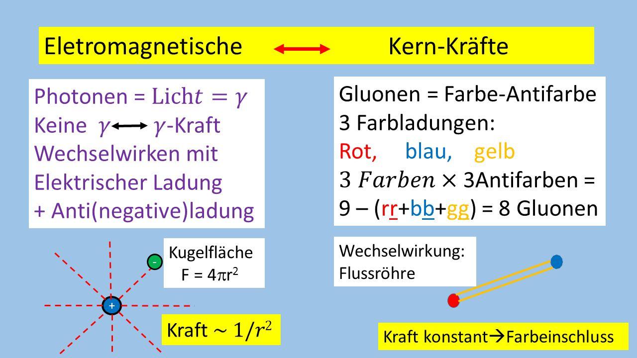16 Starke Kraft = Kernkraft = Austausch von Gluonen Quantenchromodynamik Kräfte = Gluonen greifen an Farbladung (rot, blau,gelb) an und nicht an elektrischer Ladung.