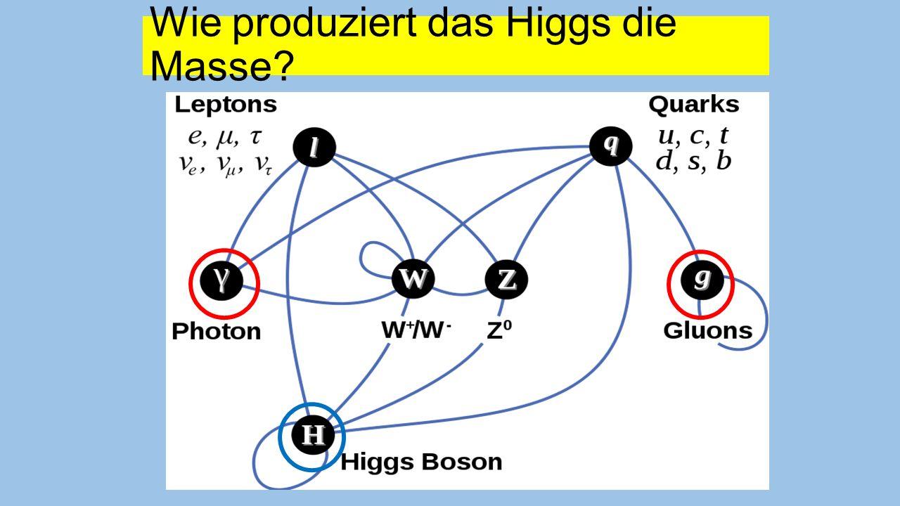 Szenarium (wieder für Alle): Beim Urknall sind sehr viele Higgs-Teilchen entstanden.