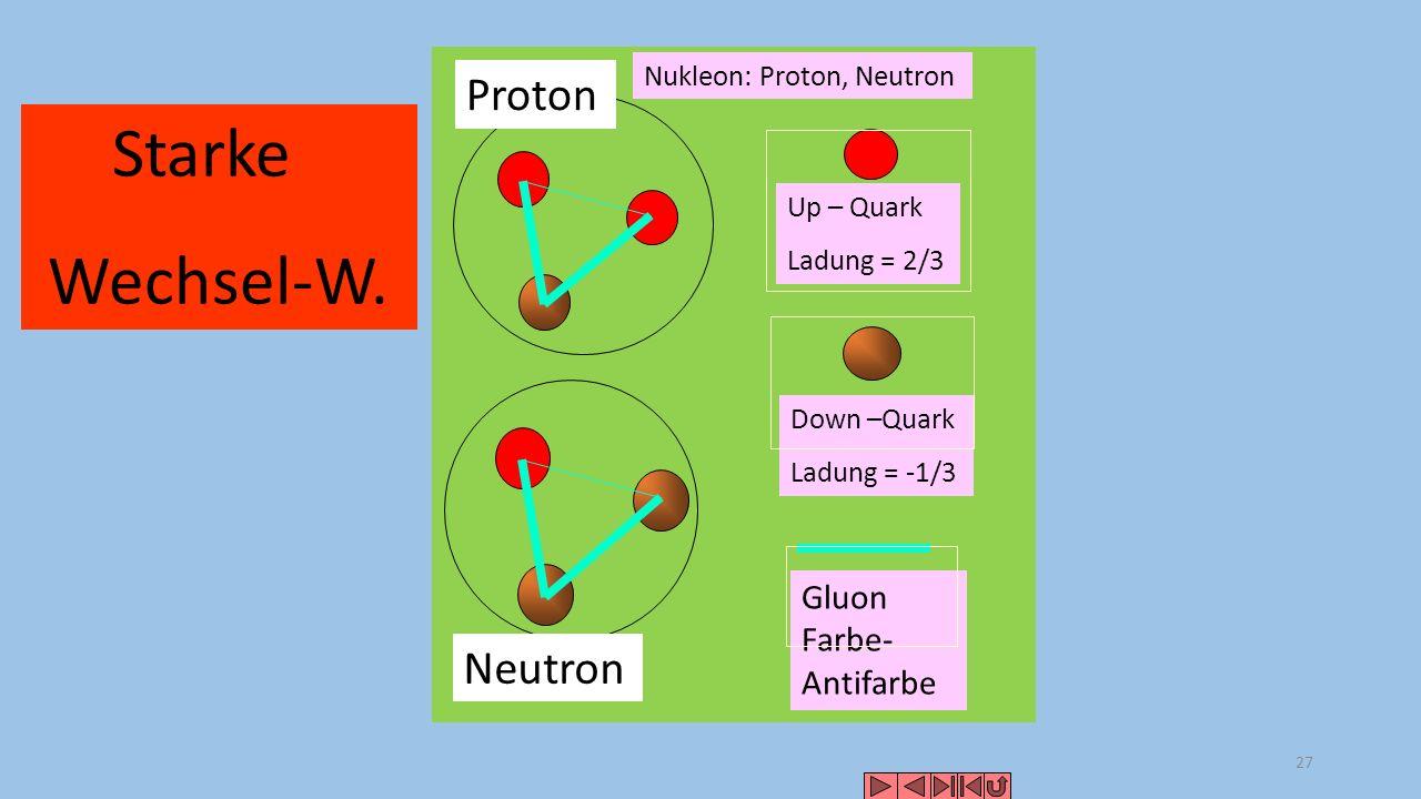 28 Quarks: Color Existiert (farblos) existiert nicht (farbig) farblos Gluon nicht weg (Farbe- Antifarbe).