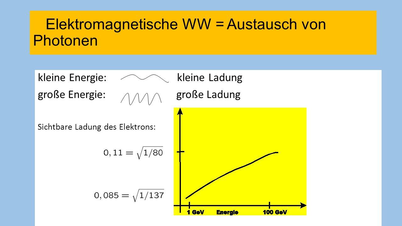 32 Physik-Nobelpreis 2004 Schwache Kraft: Betazerfall nach Tschernobyl Elektromagnetische und schwache Wechselwirkung 2