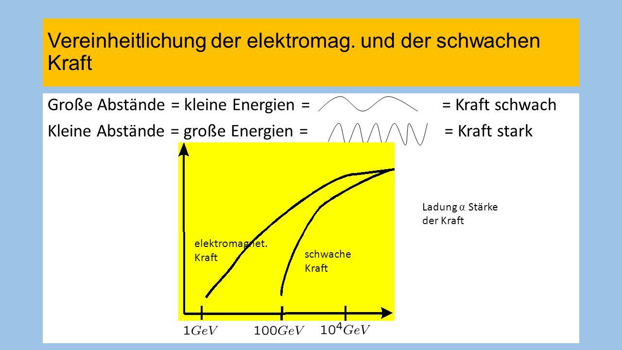 34 Große Vereinheilichung: elektroschwach = stark Starke Kraft: Quantenchromodynamik Kräfte greifen an Farbladung (rot, blau, grün) an und nicht an elektrischer Ladung.