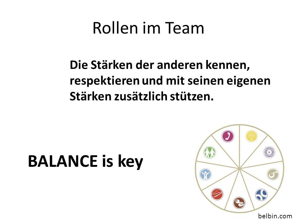 Rollen im Team Die Stärken der anderen kennen, respektieren und mit seinen eigenen Stärken zusätzlich stützen. BALANCE is key belbin.com