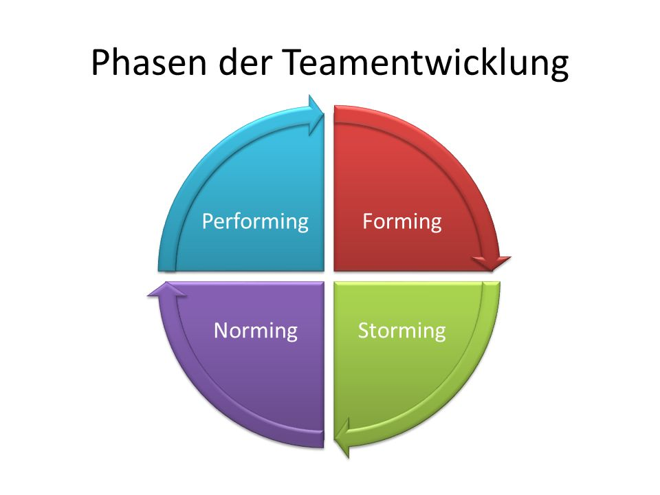 Phasen der Teamentwicklung Forming StormingNorming Performing