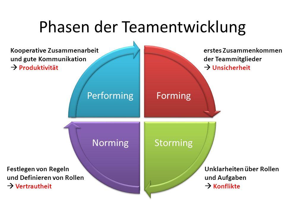 Phasen der Teamentwicklung Forming StormingNorming Performing erstes Zusammenkommen der Teammitglieder Unsicherheit Unklarheiten über Rollen und Aufgaben Konflikte Festlegen von Regeln und Definieren von Rollen Vertrautheit Kooperative Zusammenarbeit und gute Kommunikation Produktivität
