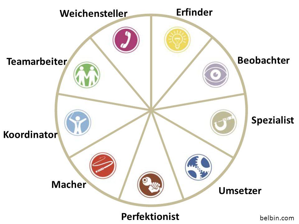 Erfinder Beobachter Spezialist Umsetzer Macher Perfektionist Koordinator belbin.com Weichensteller Teamarbeiter Kommunikationsorientiert Handlungorientiert Wissensorientiert
