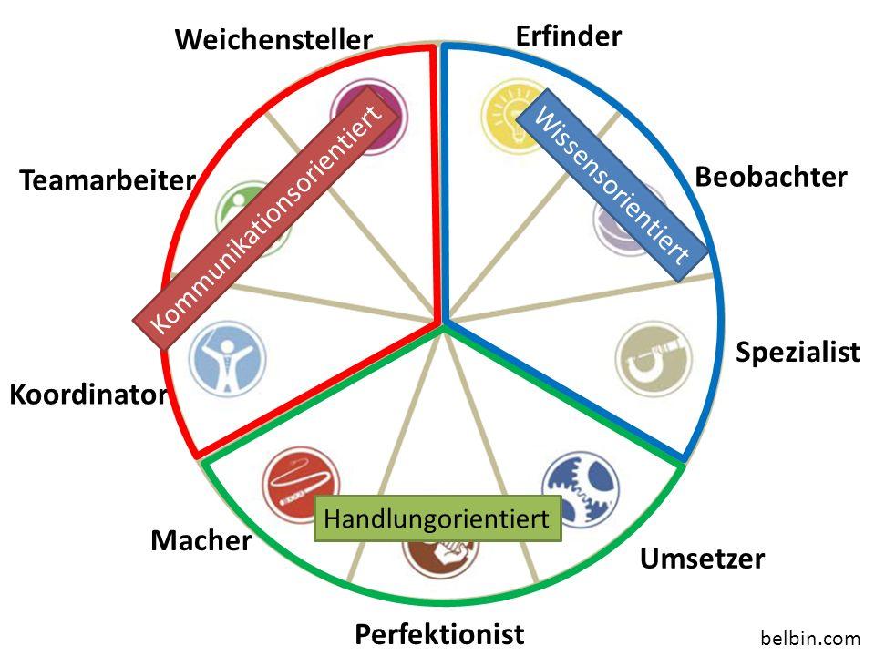 Erfinder Beobachter Spezialist Umsetzer Macher Perfektionist Koordinator belbin.com Weichensteller Teamarbeiter Kommunikationsorientiert Handlungorien