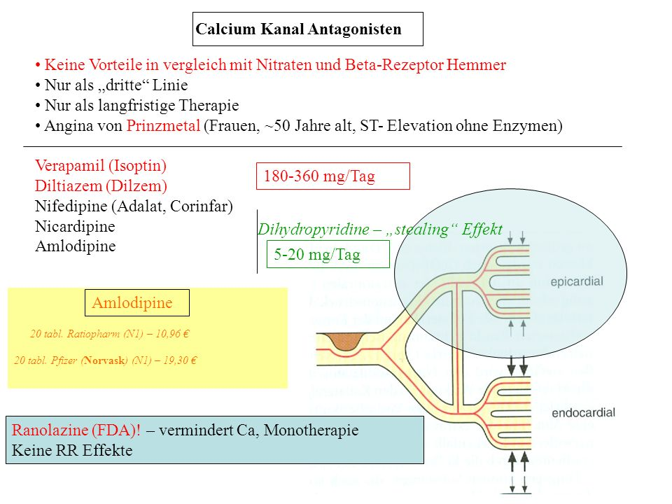 Keine Vorteile in vergleich mit Nitraten und Beta-Rezeptor Hemmer Nur als dritte Linie Nur als langfristige Therapie Angina von Prinzmetal (Frauen, ~5