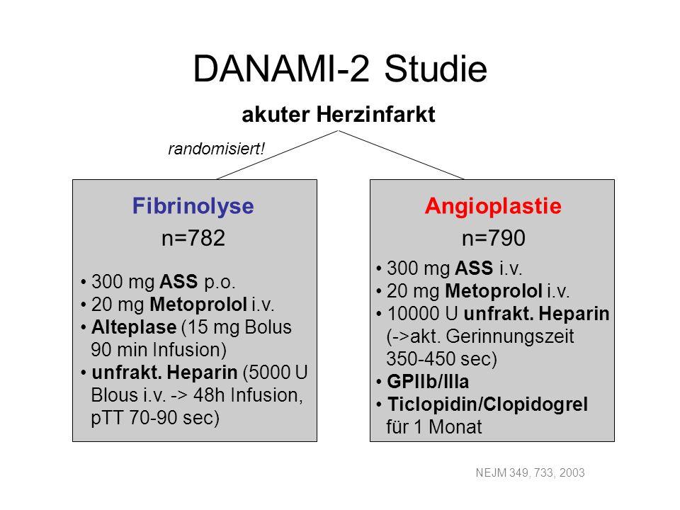 DANAMI-2 Studie NEJM 349, 733, 2003 FibrinolyseAngioplastie n=782n=790 akuter Herzinfarkt 300 mg ASS p.o. 20 mg Metoprolol i.v. Alteplase (15 mg Bolus