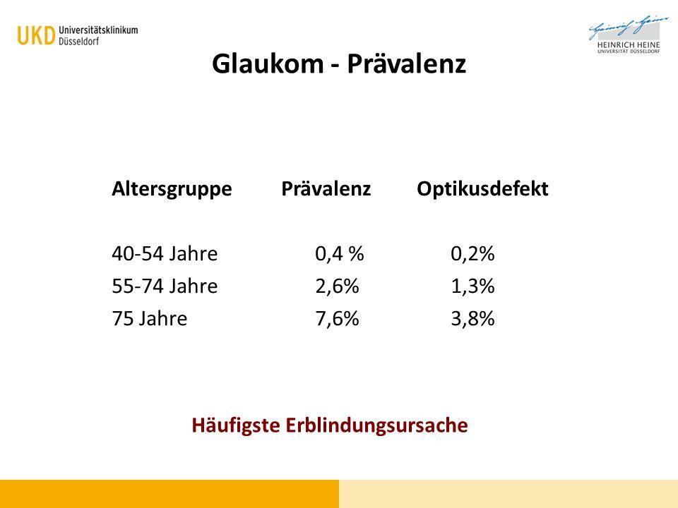 Glaukom - Einteilung PrimärSekundär OffenwinkelglaukomNeovaskulär WinkelblockglaukomEntzündlich Kongenitales Glaukom Akute und chronische Verläufe