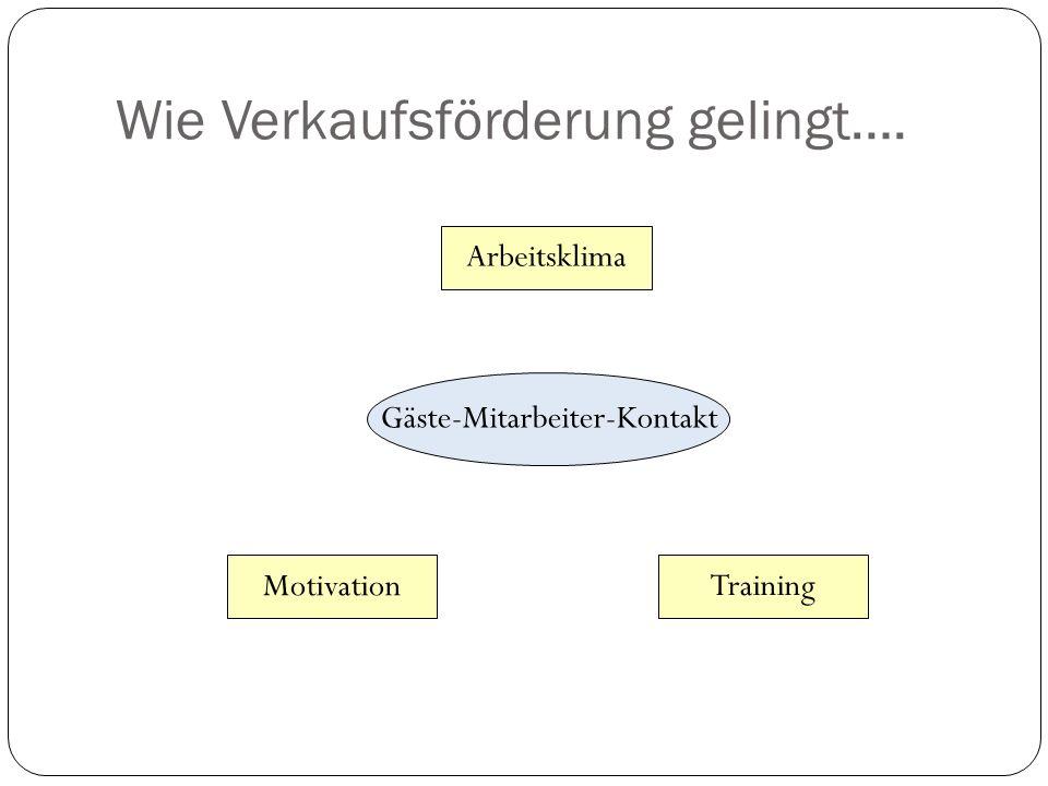 Wie Verkaufsförderung gelingt…. Gäste-Mitarbeiter-Kontakt Arbeitsklima Motivation Training