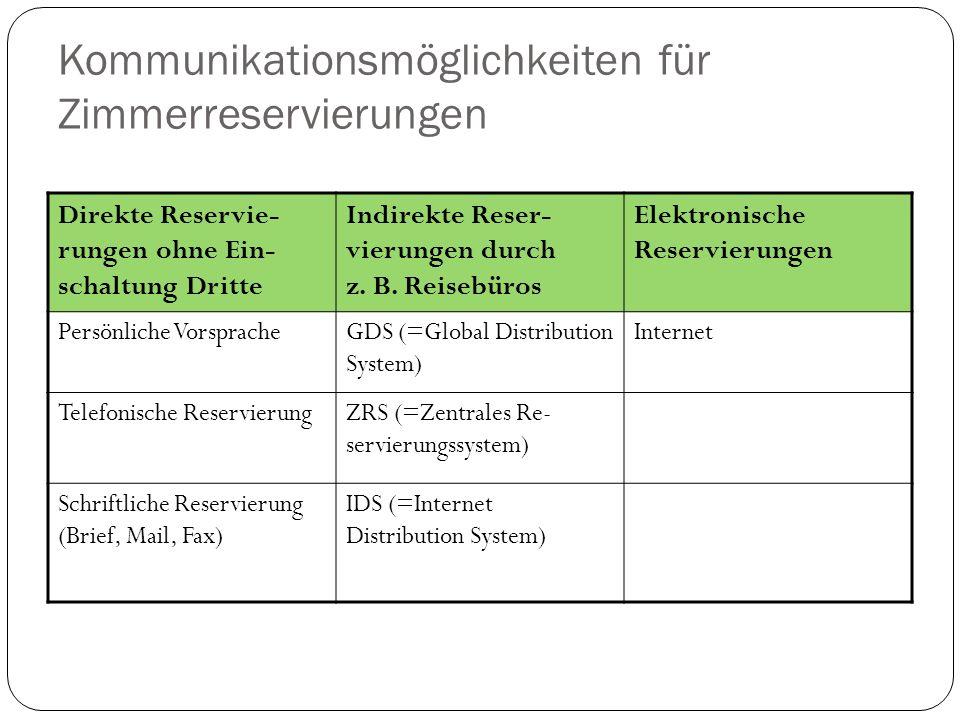 4 Kommunikationsmöglichkeiten für Zimmerreservierungen Direkte Reservie- rungen ohne Ein- schaltung Dritte Indirekte Reser- vierungen durch z.