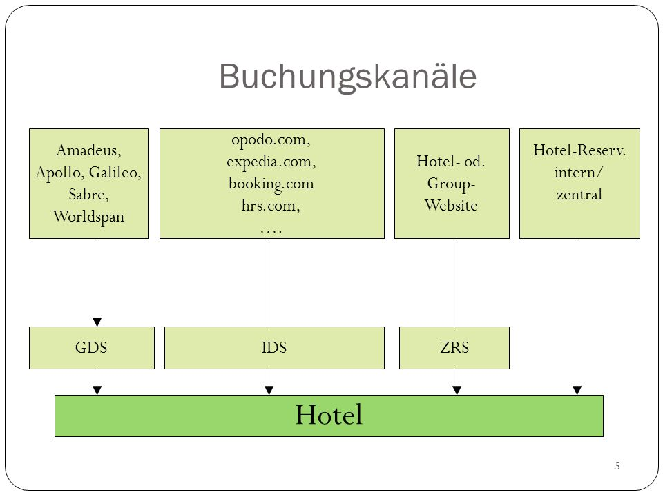 5 Buchungskanäle Amadeus, Apollo, Galileo, Sabre, Worldspan opodo.com, expedia.com, booking.com hrs.com, …. Hotel- od. Group- Website Hotel-Reserv. in
