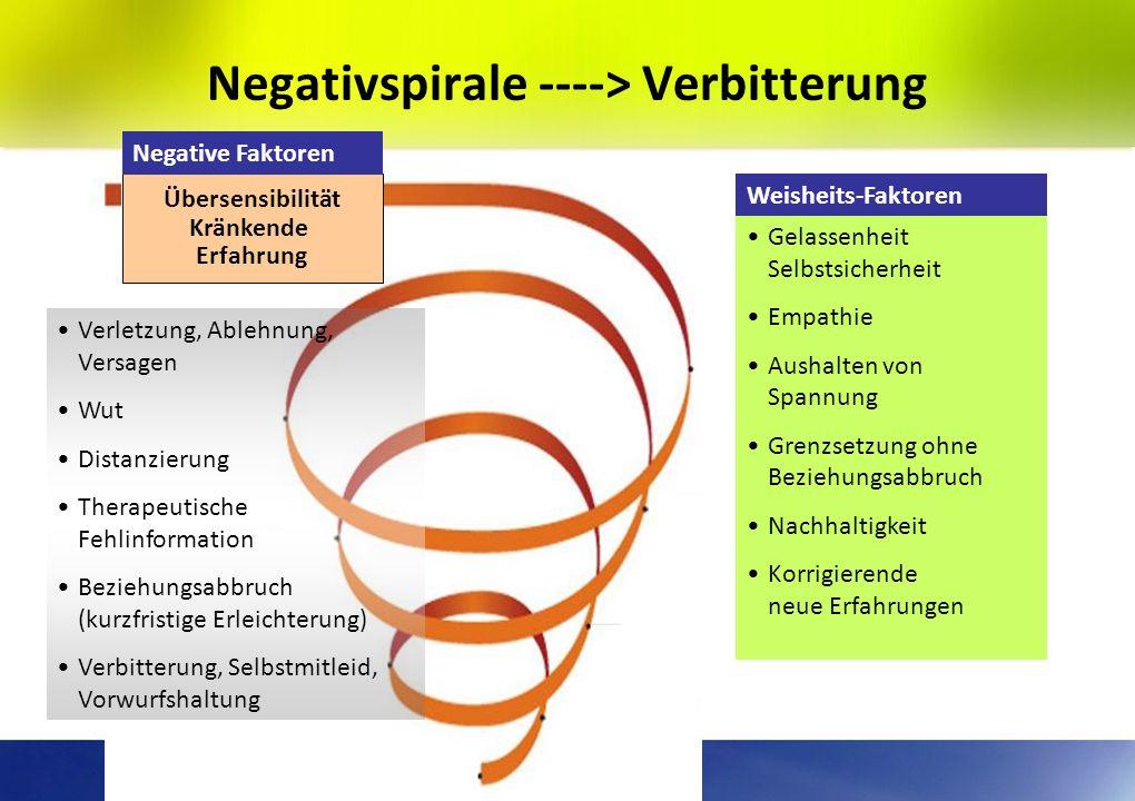 17 Modell der Verbitterungsstörung Vulnerabilität Stressor z.B. Kündigung, Verlust eines lieben Menschen Reaktion Verbitterung, Ungerechtigkeits- empf