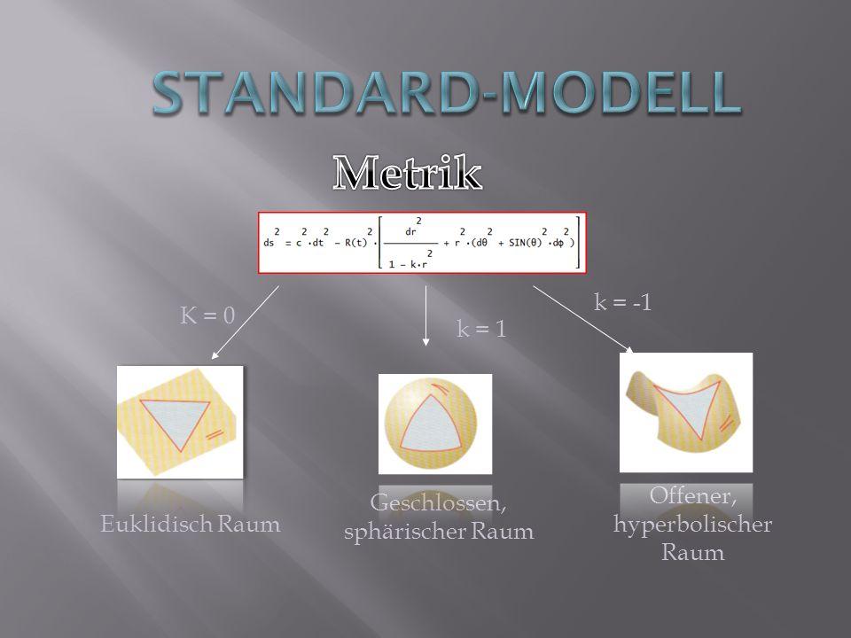 Euklidisch Raum Geschlossen, sphärischer Raum Offener, hyperbolischer Raum K = 0 k = 1 k = -1