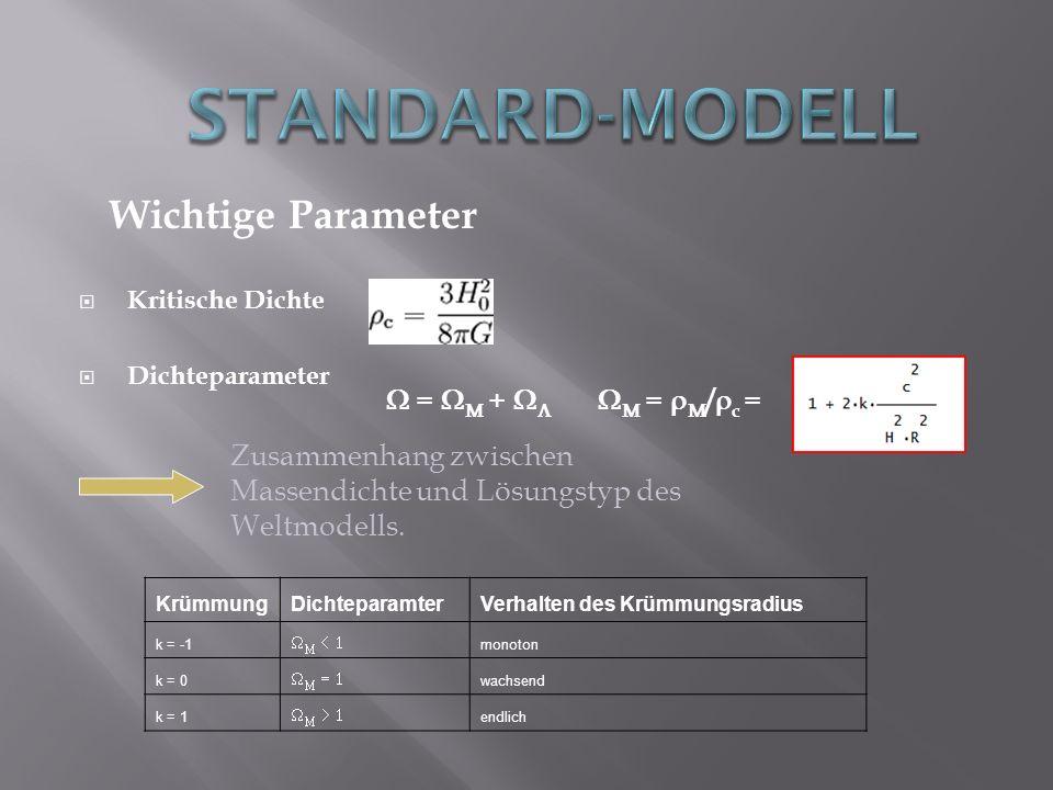 Wichtige Parameter Kritische Dichte Dichteparameter KrümmungDichteparamterVerhalten des Krümmungsradius k = -1 monoton k = 0 wachsend k = 1 endlich =
