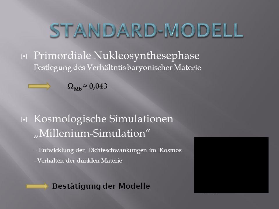 Primordiale Nukleosynthesephase Festlegung des Verhältntis baryonischer Materie Kosmologische Simulationen Millenium-Simulation - Entwicklung der Dich