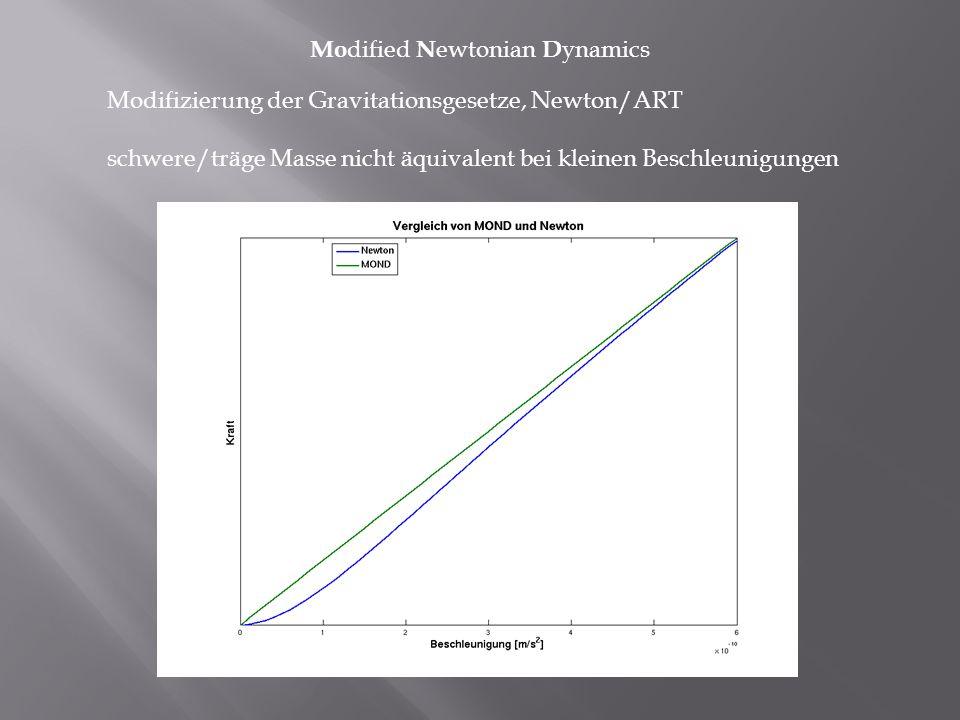 Modifizierung der Gravitationsgesetze, Newton/ART schwere/träge Masse nicht äquivalent bei kleinen Beschleunigungen Mo dified N ewtonian D ynamics
