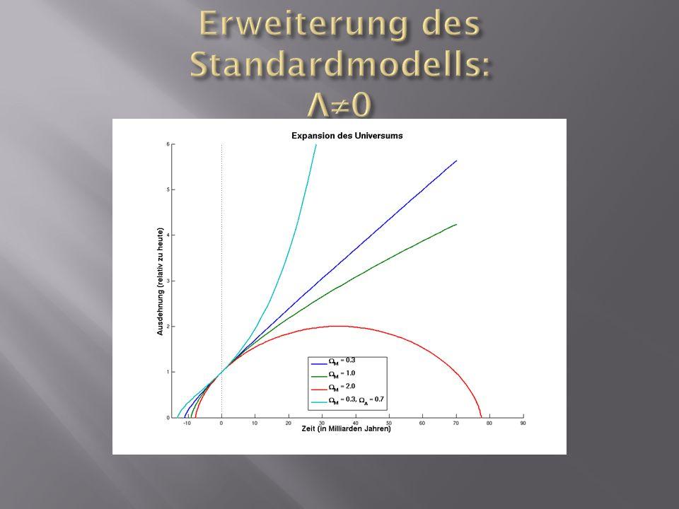Moegliche Loesung der Einsteinschen Feldgleichungen Durch astronomische Beobachtungen nicht vom SL unterscheidbar Ein abstossendes Vakuum (dunkle Energie) Stabilisiert eine Schale aus kondensierter Materie Wandelt baryonische Materie in dunkle Energie um