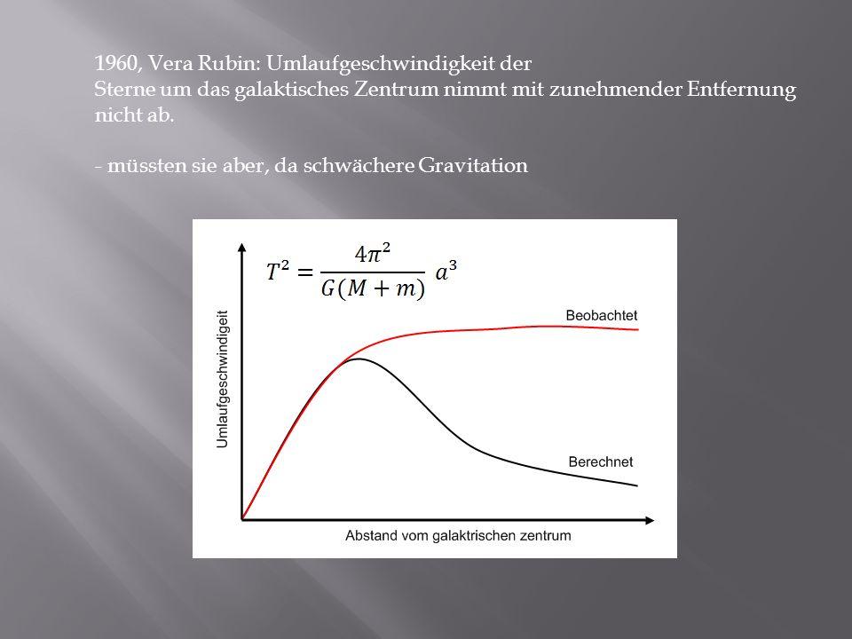 1960, Vera Rubin: Umlaufgeschwindigkeit der Sterne um das galaktisches Zentrum nimmt mit zunehmender Entfernung nicht ab. - müssten sie aber, da schwä