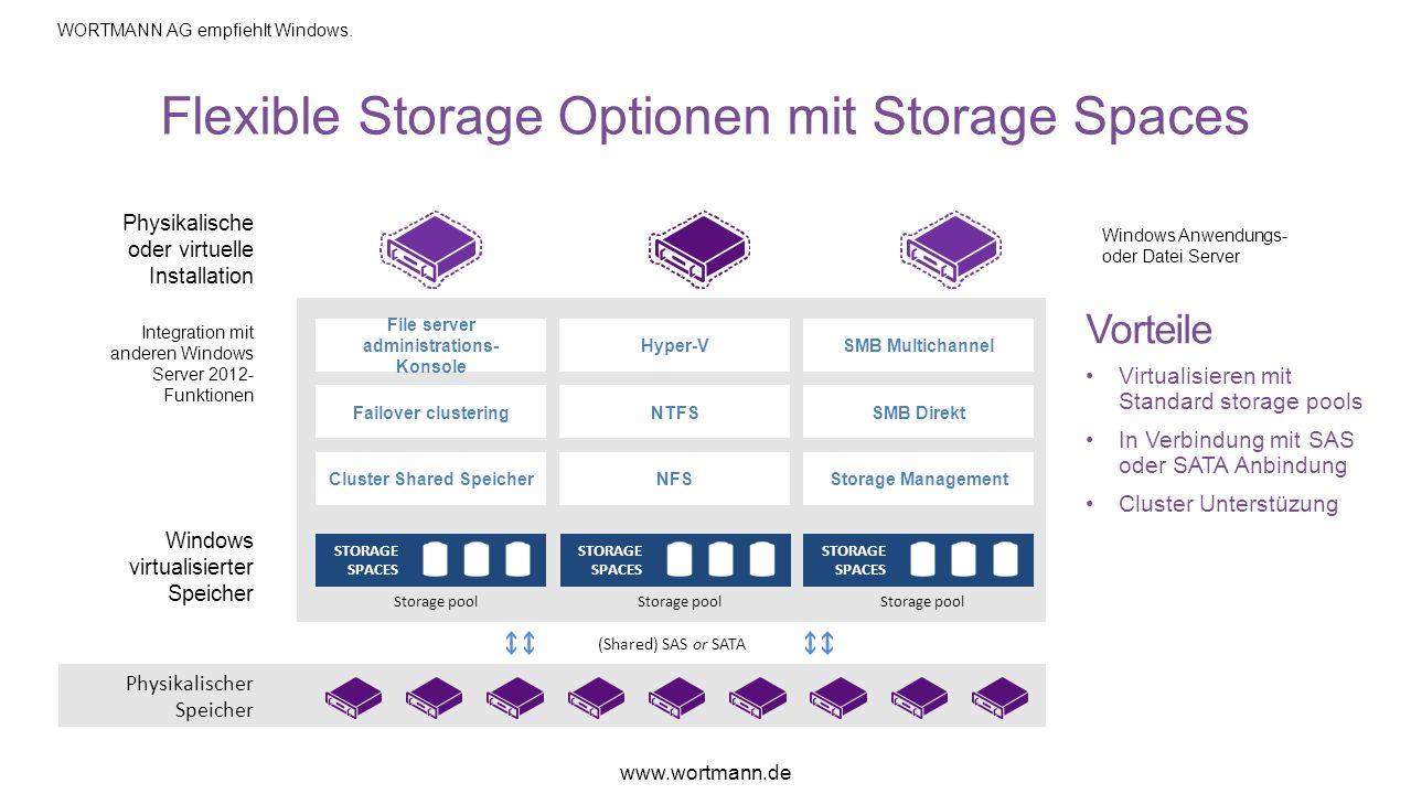 Flexible Storage Optionen mit Storage Spaces Physikalische oder virtuelle Installation Integration mit anderen Windows Server 2012- Funktionen Windows