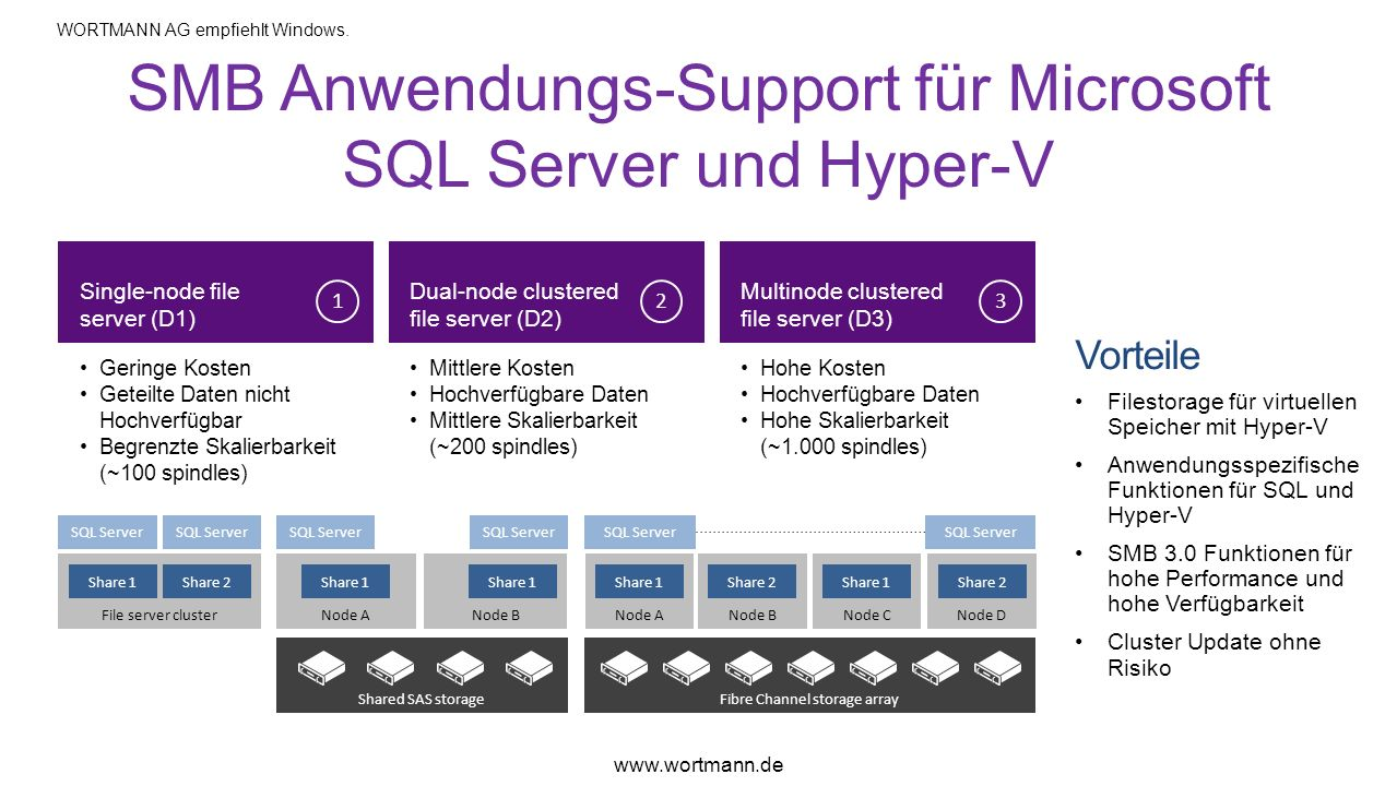 SMB Anwendungs-Support für Microsoft SQL Server und Hyper-V Vorteile Filestorage für virtuellen Speicher mit Hyper-V Anwendungsspezifische Funktionen