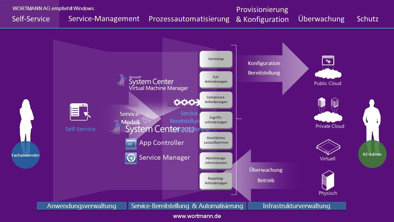 Service- Bereitstellung & Automatisierung Bereitstellung Konfiguration RZ-Admin Betrieb Überwachung Virtuell Physisch Public Cloud Private Cloud Self-