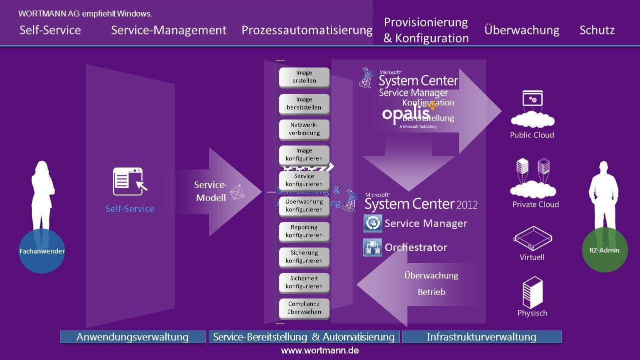 Service- Bereitstellung & Automatisierung Anwendungsverwaltung Service-Bereitstellung & Automatisierung Infrastrukturverwaltung Bereitstellung Konfigu