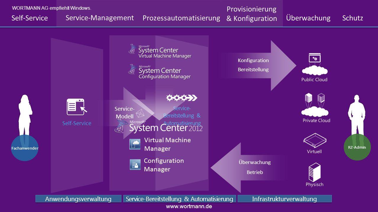 Bereitstellung Konfiguration RZ-Admin Virtuell Physisch Public Cloud Private Cloud Anwendungsverwaltung Service-Bereitstellung & Automatisierung Infra