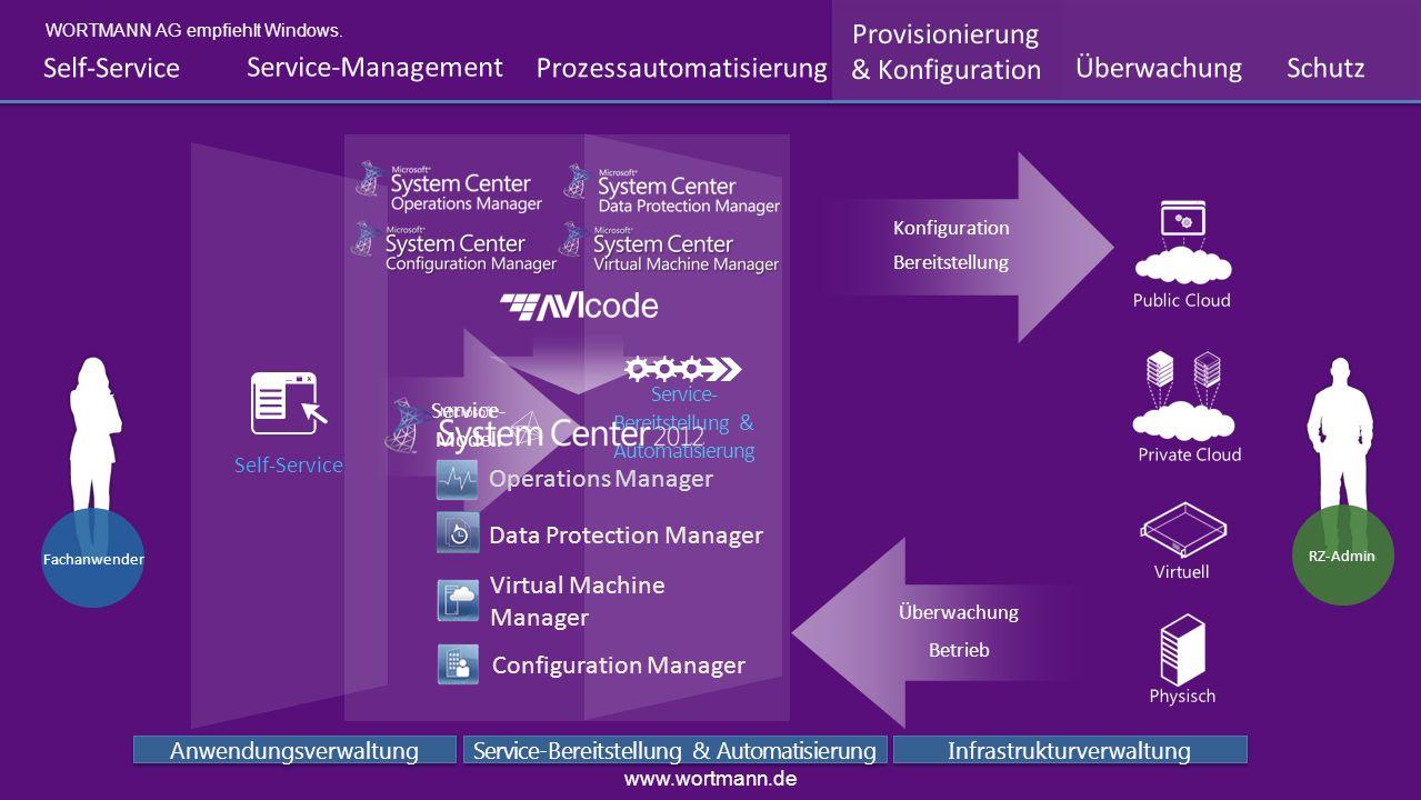 Betrieb Überwachung Virtuell Physisch Public Cloud Private Cloud Anwendungsverwaltung Service-Bereitstellung & Automatisierung Infrastrukturverwaltung
