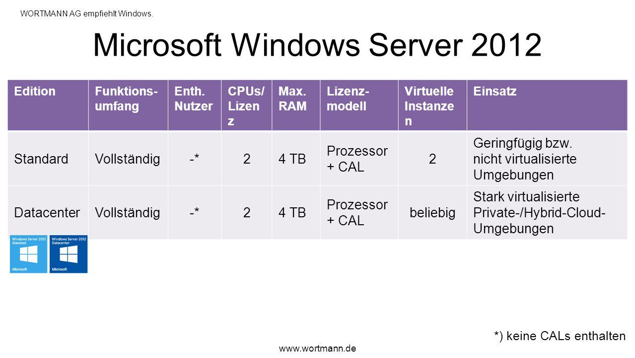 Microsoft Windows Server 2012 EditionFunktions- umfang Enth. Nutzer CPUs/ Lizen z Max. RAM Lizenz- modell Virtuelle Instanze n Einsatz StandardVollstä