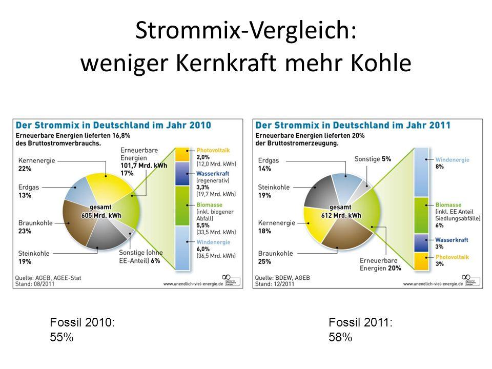 Die Energiestrategie 2050 aus Sicht der Strombranche AVES Zusammenkunft der Regionalgruppen vom 27. Oktober 2012 Beat Moser Geschäftsführer swisselect