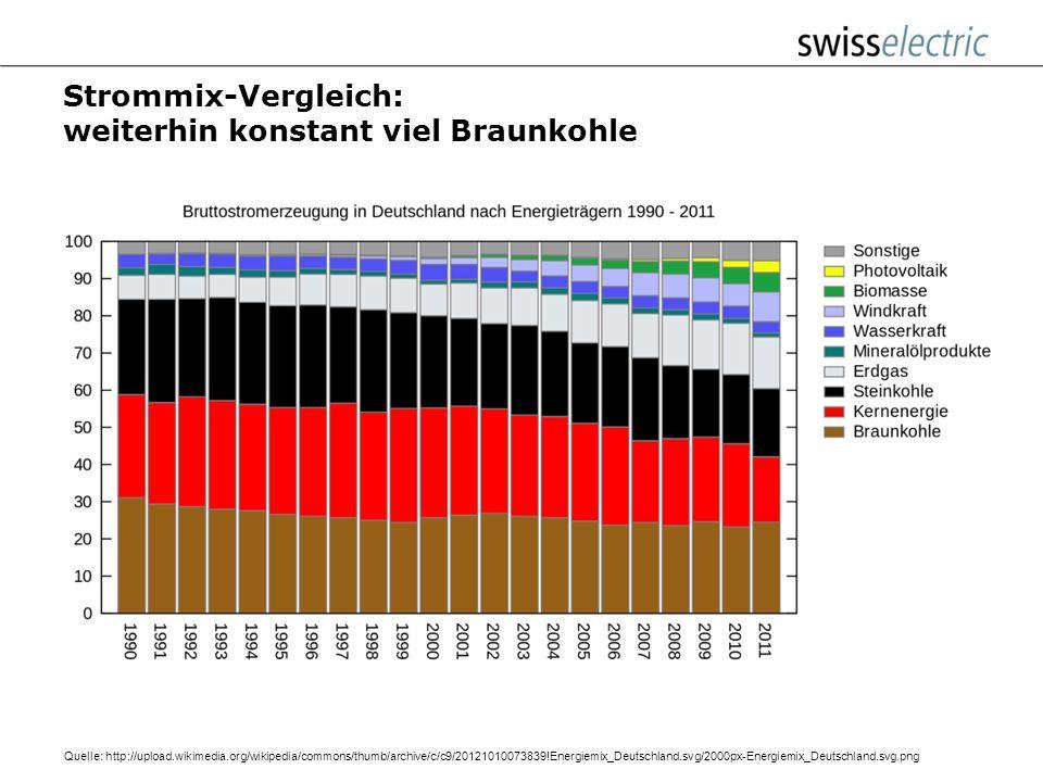 Strommix-Vergleich: weniger Kernkraft mehr Kohle Fossil 2010: 55% Fossil 2011: 58%