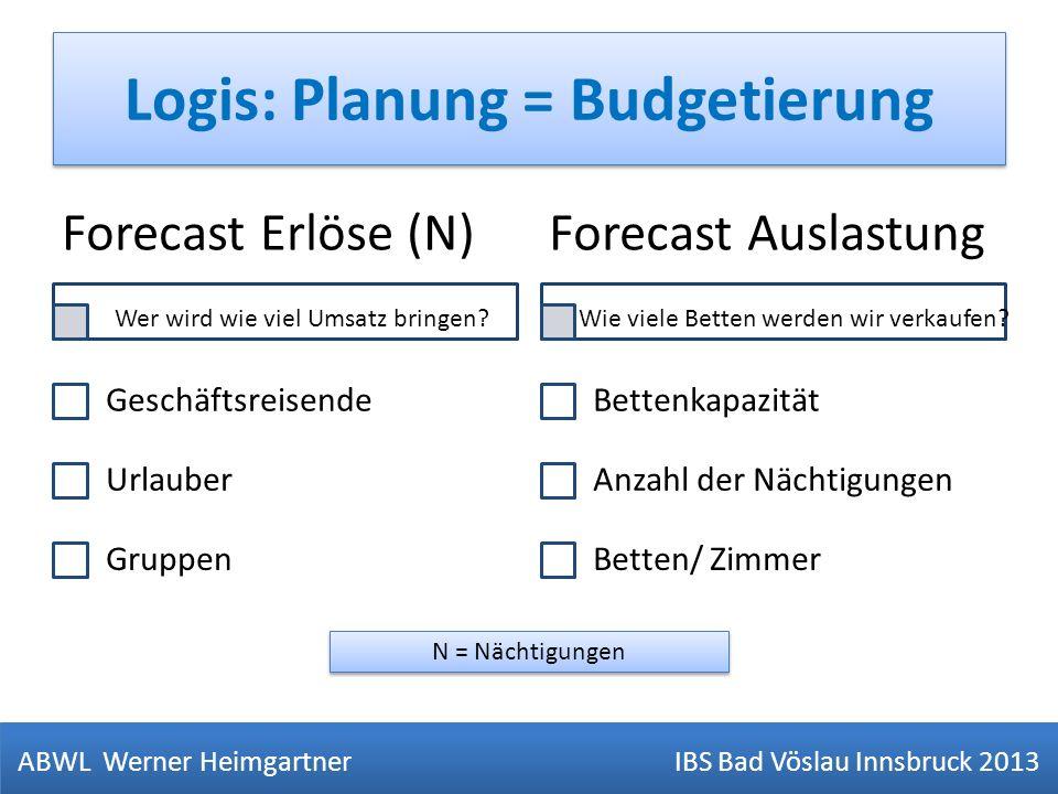 Logis: Planung = Budgetierung ABWL Werner Heimgartner IBS Bad Vöslau Innsbruck 2013 Forecast Erlöse (N) Geschäftsreisende Urlauber Gruppen Forecast Au
