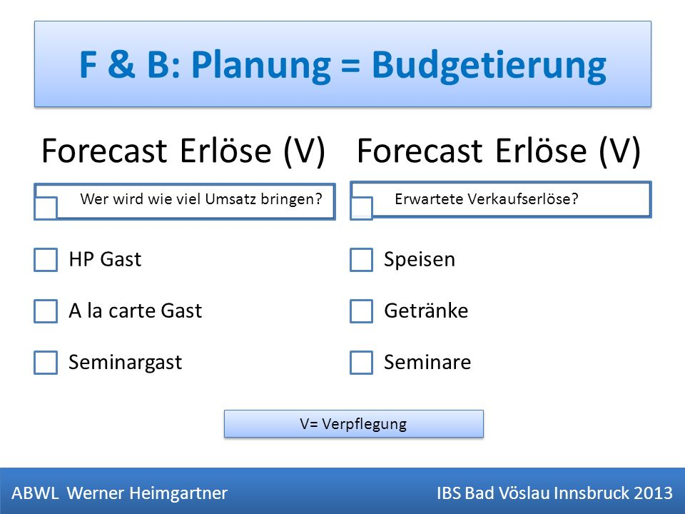 F & B: Planung = Budgetierung ABWL Werner Heimgartner IBS Bad Vöslau Innsbruck 2013 Forecast Erlöse (V) HP Gast A la carte Gast Seminargast Forecast E