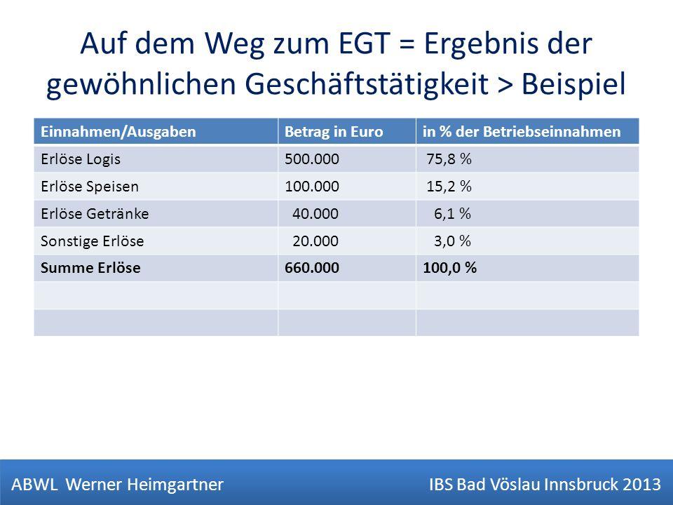 Auf dem Weg zum EGT = Ergebnis der gewöhnlichen Geschäftstätigkeit > Beispiel Einnahmen/AusgabenBetrag in Euroin % der Betriebseinnahmen Erlöse Logis5