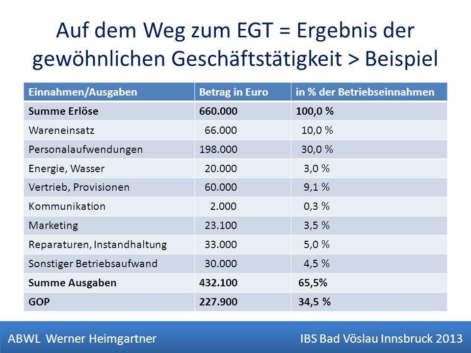 Auf dem Weg zum EGT = Ergebnis der gewöhnlichen Geschäftstätigkeit > Beispiel Einnahmen/AusgabenBetrag in Euroin % der Betriebseinnahmen Summe Erlöse6