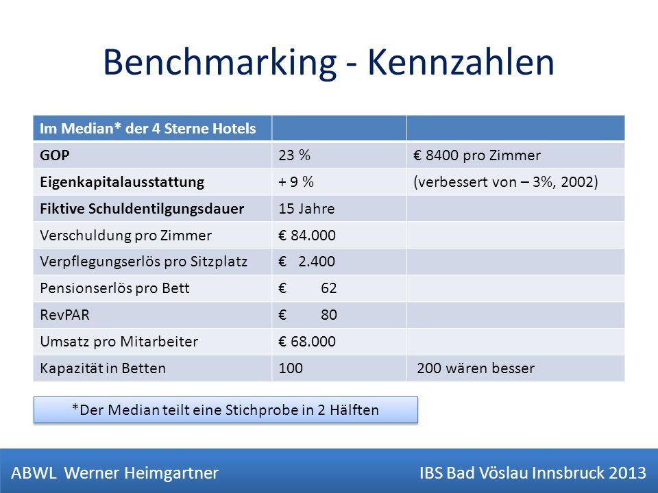 Benchmarking - Kennzahlen Im Median* der 4 Sterne Hotels GOP23 % 8400 pro Zimmer Eigenkapitalausstattung+ 9 %(verbessert von – 3%, 2002) Fiktive Schul